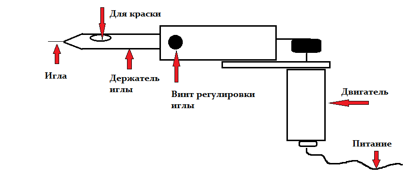 Схема тату машинки